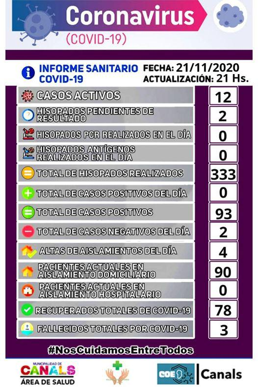 covid-22 canals
